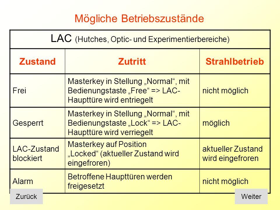 LAC (Hutches, Optic- und Experimentierbereiche)