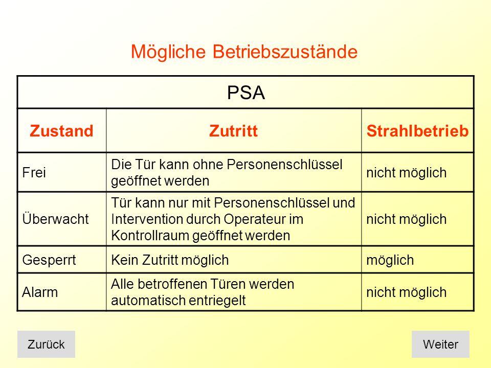 Mögliche Betriebszustände PSA