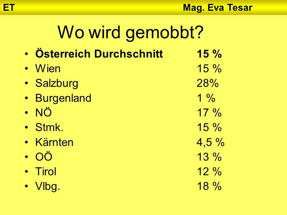 Wo wird gemobbt Österreich Durchschnitt 15 % Wien 15 % Salzburg 28%