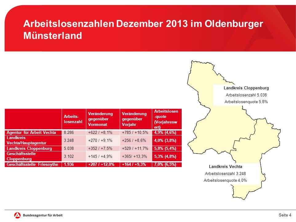 Arbeitslosenzahlen Dezember 2013 im Oldenburger Münsterland