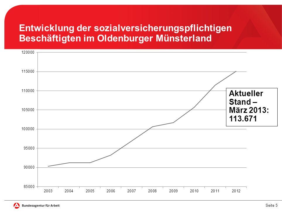 Entwicklung der sozialversicherungspflichtigen Beschäftigten im Oldenburger Münsterland