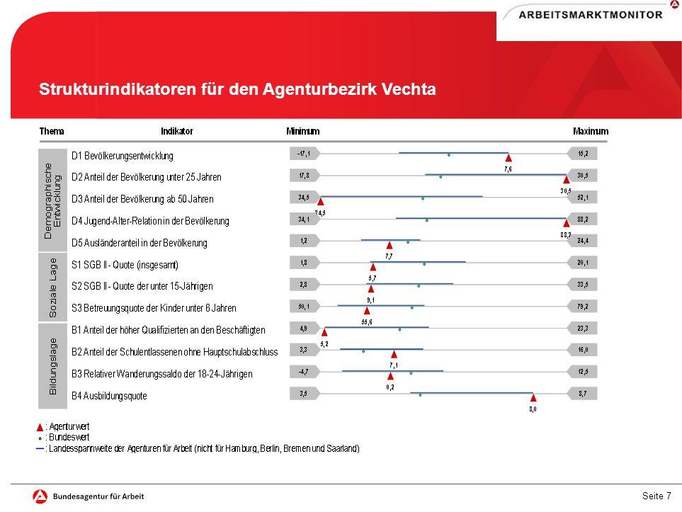 Strukturindikatoren für den Agenturbezirk Vechta