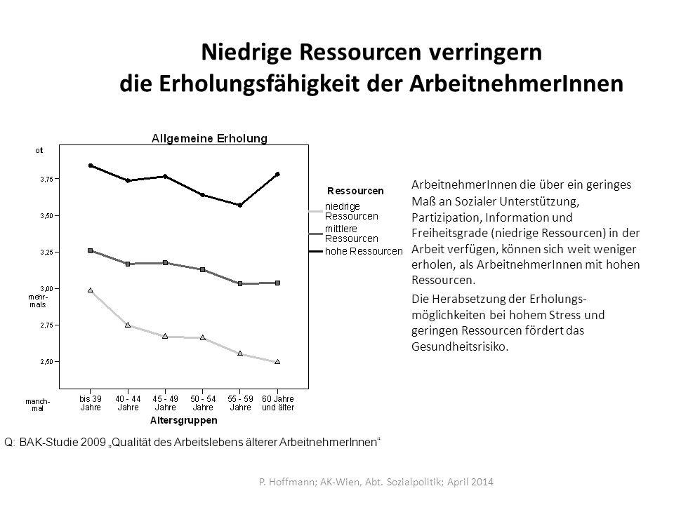 P. Hoffmann; AK-Wien, Abt. Sozialpolitik; April 2014