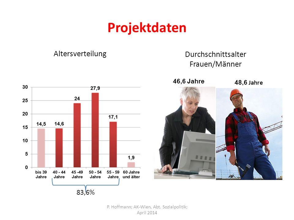Projektdaten Altersverteilung Durchschnittsalter Frauen/Männer 83,6%