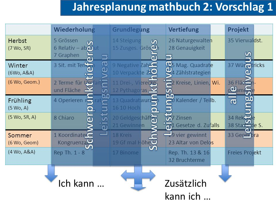 Jahresplanung mathbuch 2: Vorschlag 1