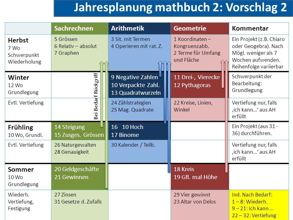 Jahresplanung mathbuch 2: Vorschlag 2