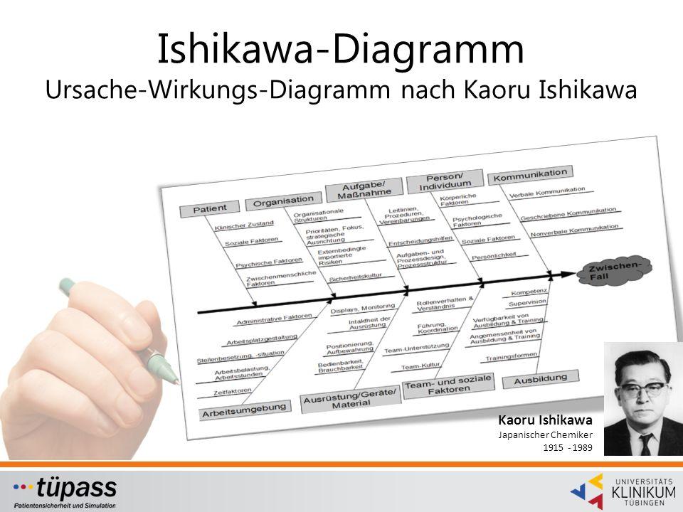 Ishikawa-Diagramm Ursache-Wirkungs-Diagramm nach Kaoru Ishikawa