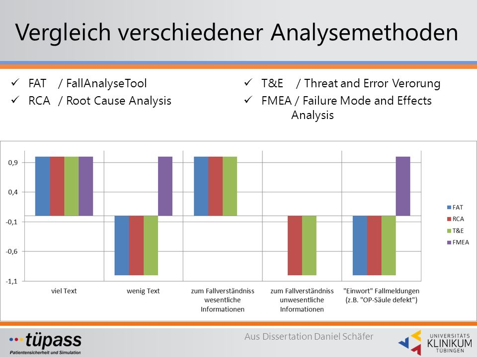 Vergleich verschiedener Analysemethoden