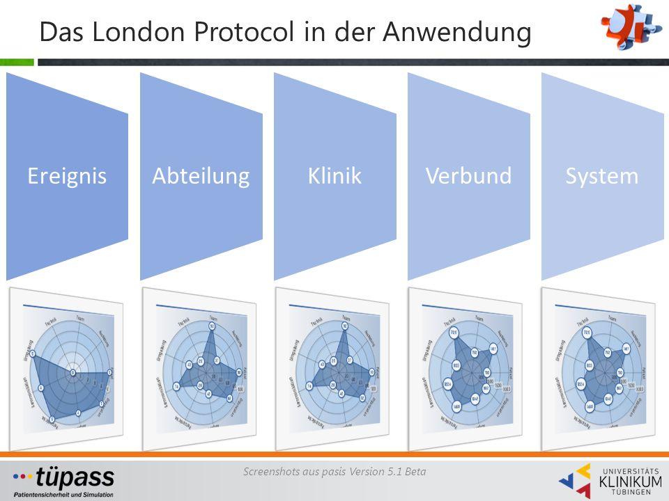 Das London Protocol in der Anwendung
