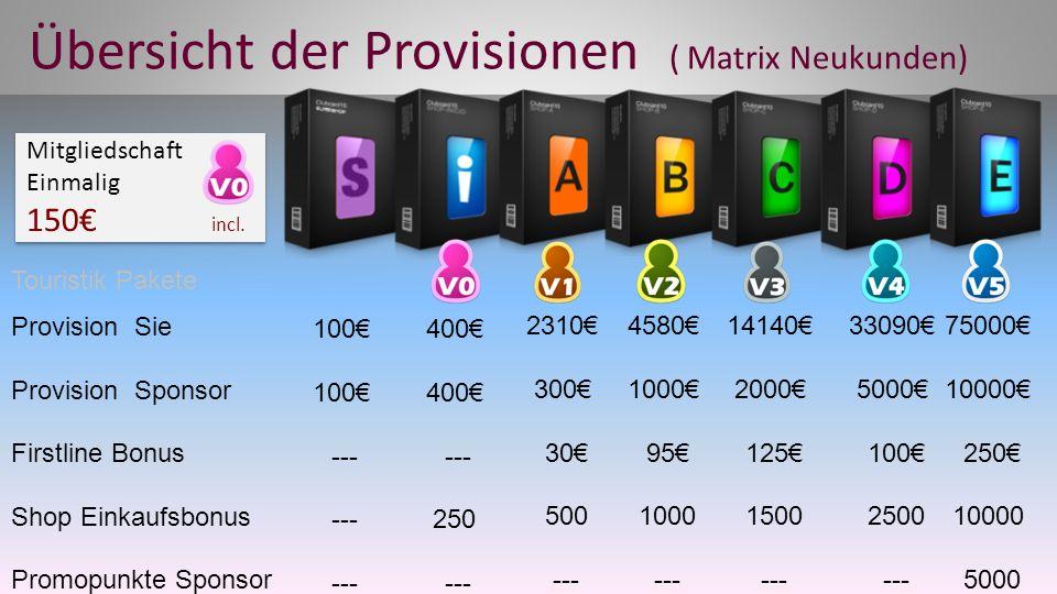 Übersicht der Provisionen ( Matrix Neukunden)