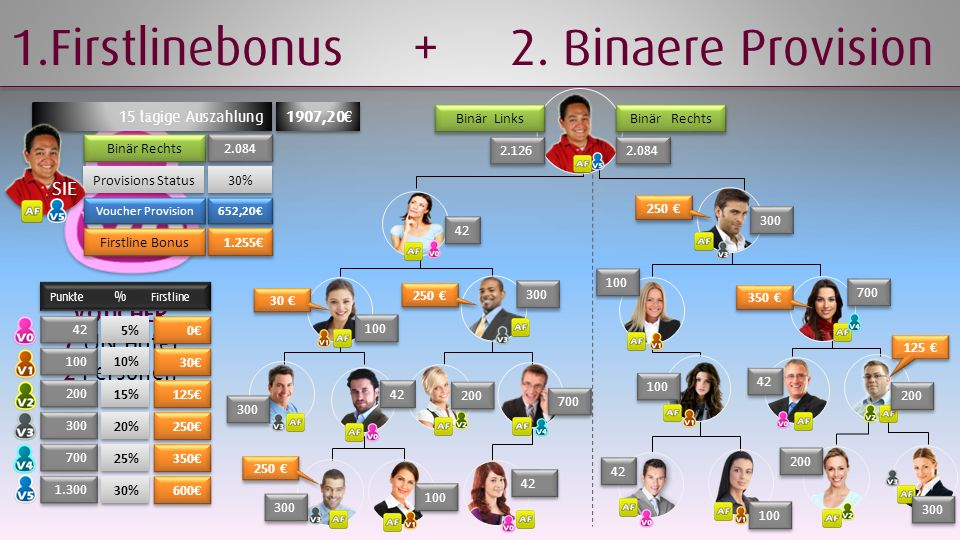 1.Firstlinebonus + 2. Binaere Provision