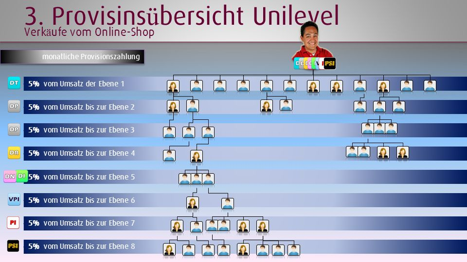3. Provisinsübersicht Unilevel