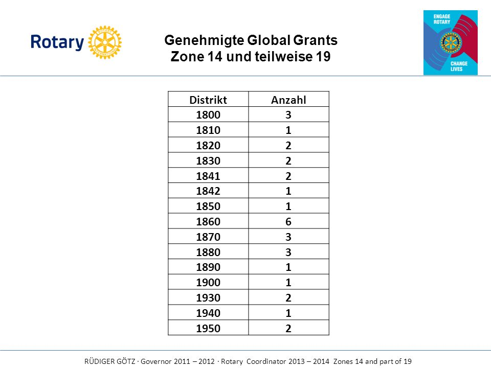 Genehmigte Global Grants