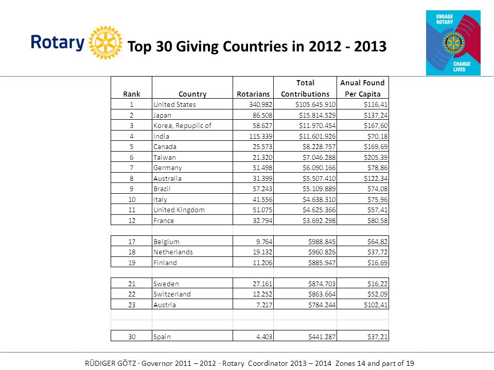 Top 30 Giving Countries in 2012 - 2013