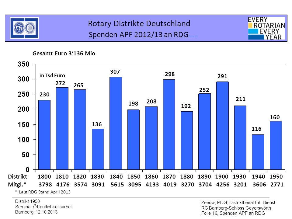 Rotary Distrikte Deutschland Spenden APF 2012/13 an RDGFolie 16