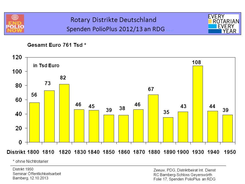 Rotary Distrikte Deutschland Spenden PolioPlus 2012/13 an RDG Folie 17