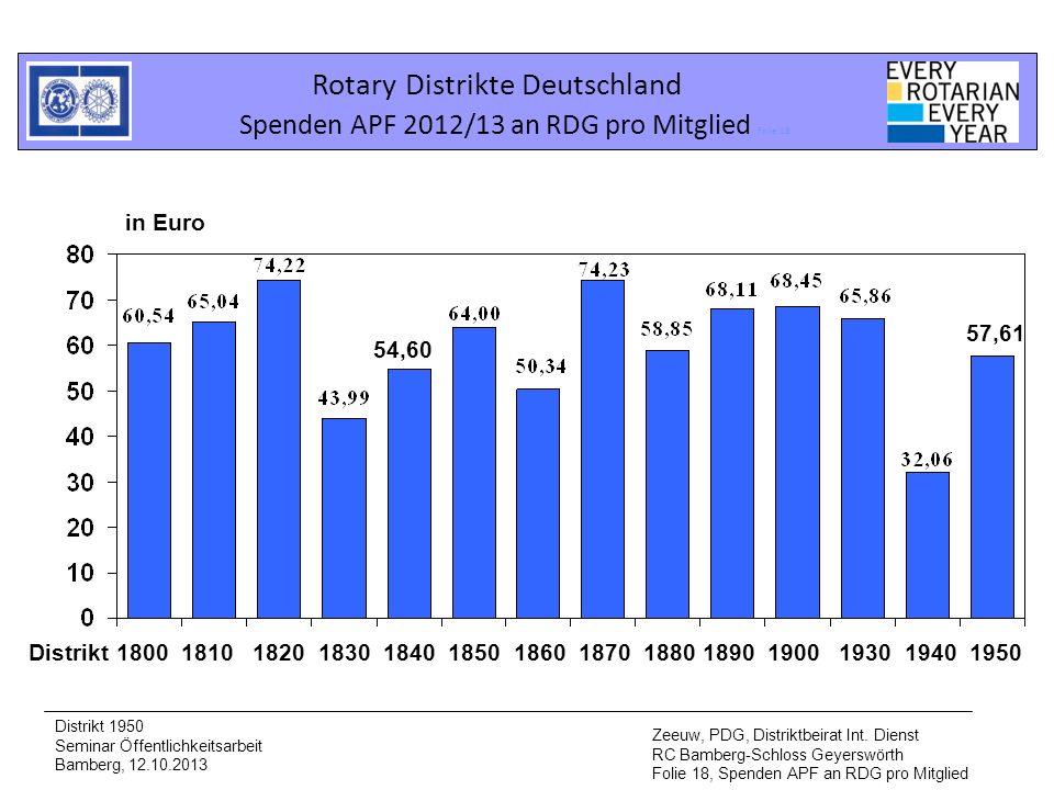 Rotary Distrikte Deutschland Spenden APF 2012/13 an RDG pro Mitglied Folie 18