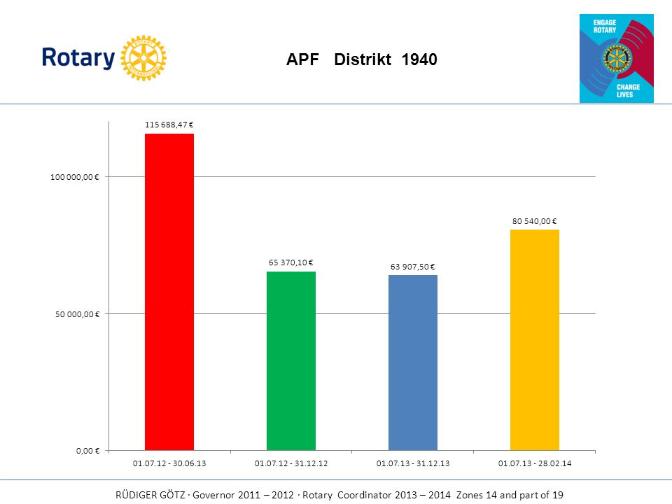 APF Distrikt 1940