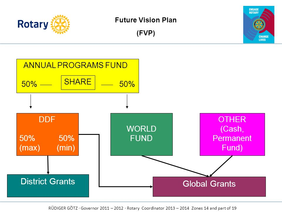 District Grants Global Grants ANNUAL PROGRAMS FUND 50% 50% SHARE DDF
