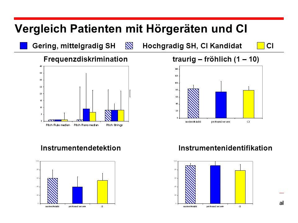 Vergleich Patienten mit Hörgeräten und CI