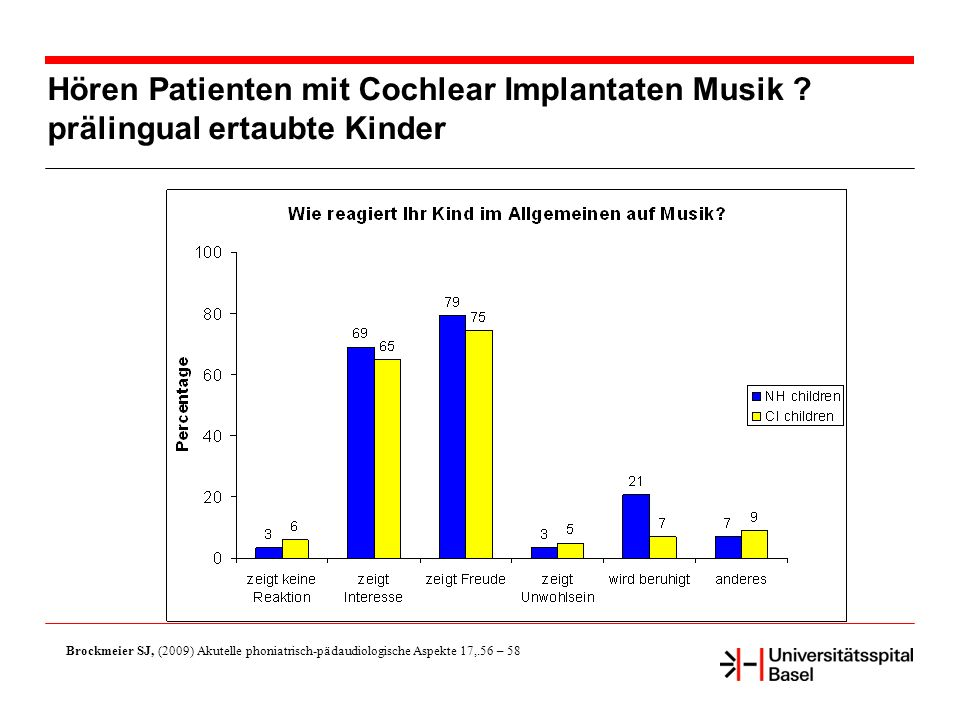 Hören Patienten mit Cochlear Implantaten Musik