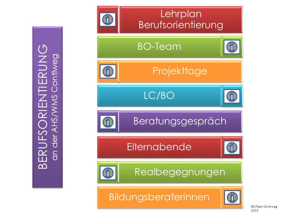 BERUFSORIENTIERUNG Lehrplan Berufsorientierung BO-Team Projekttage