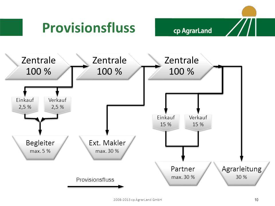 Provisionsfluss Zentrale 100 % Zentrale 100 % Zentrale 100 % Begleiter
