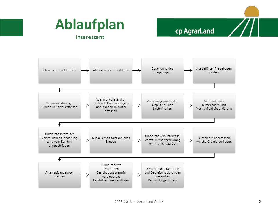 Ablaufplan Interessent