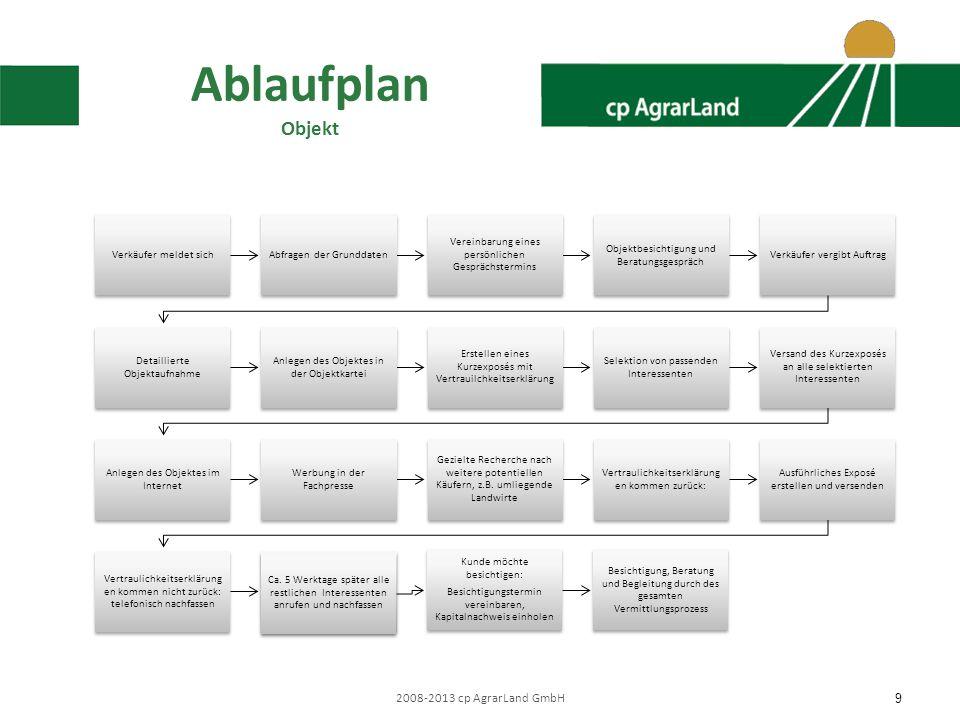 Ablaufplan Objekt 2008-2013 cp AgrarLand GmbH Verkäufer meldet sich