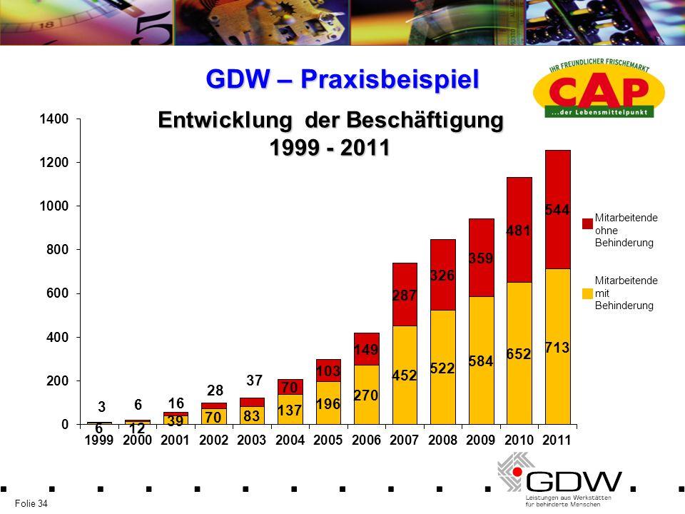 Entwicklung der Beschäftigung 1999 - 2011