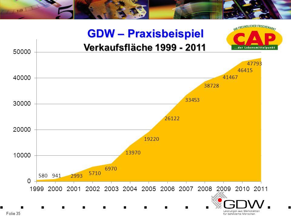 GDW – Praxisbeispiel Verkaufsfläche 1999 - 2011