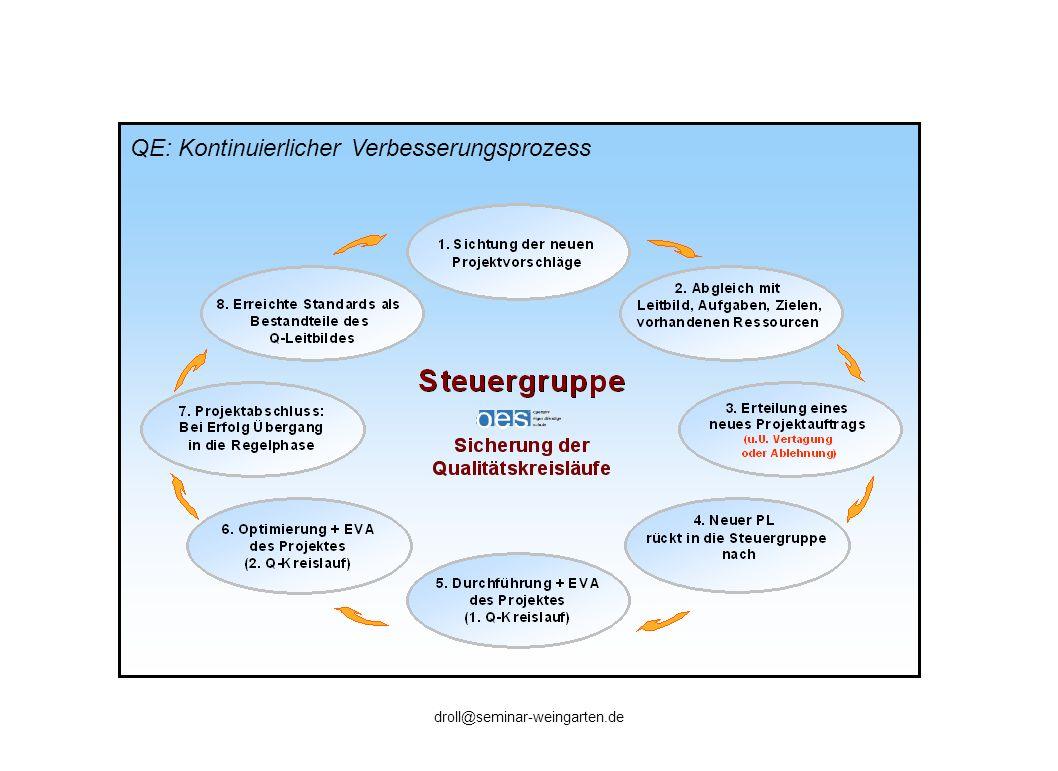 QE: Kontinuierlicher Verbesserungsprozess