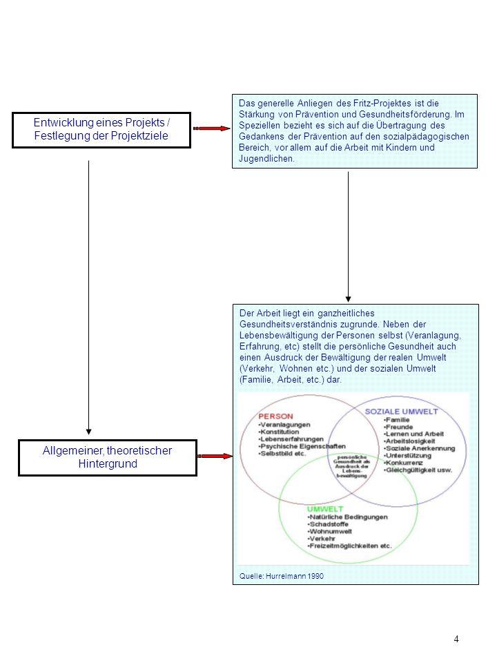 Entwicklung eines Projekts / Festlegung der Projektziele