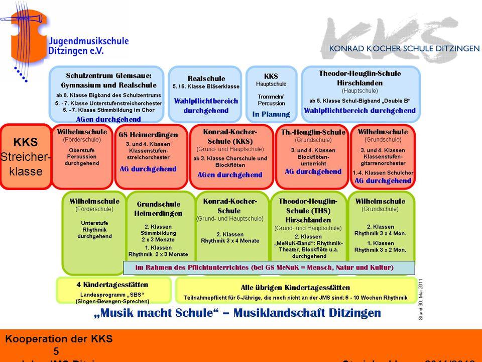 KKS Streicher- klasse