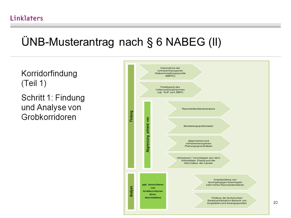 ÜNB-Musterantrag nach § 6 NABEG (III)