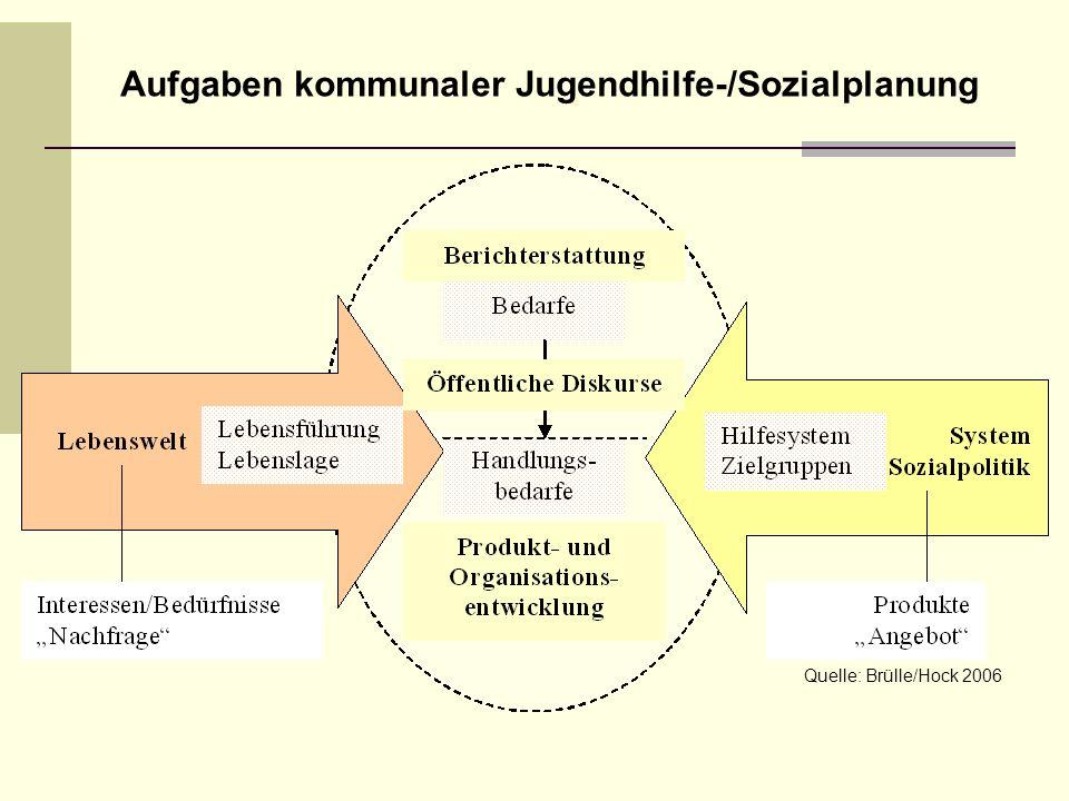 Aufgaben kommunaler Jugendhilfe-/Sozialplanung