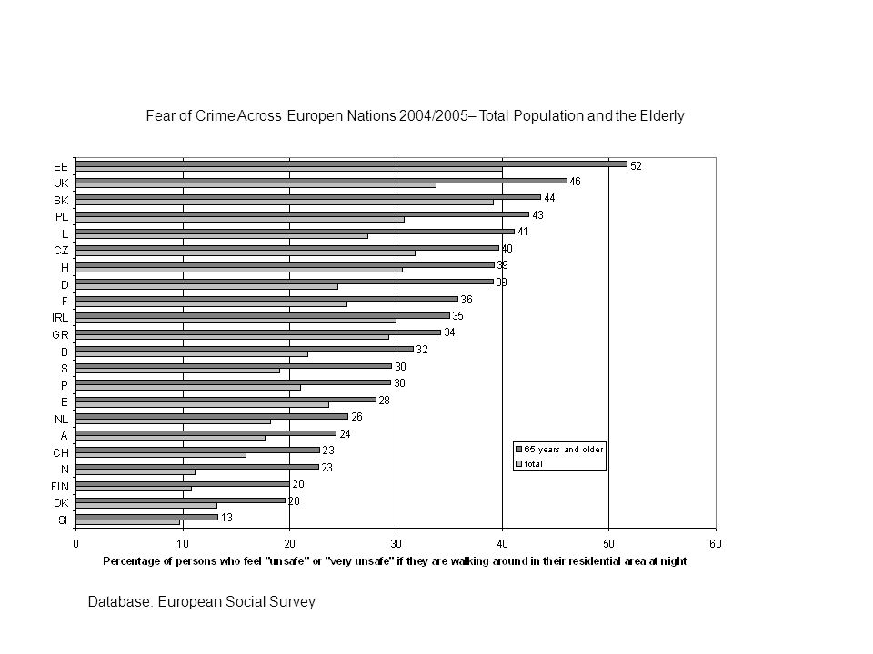 Fear of Crime Across Europen Nations 2004/2005– Total Population and the Elderly