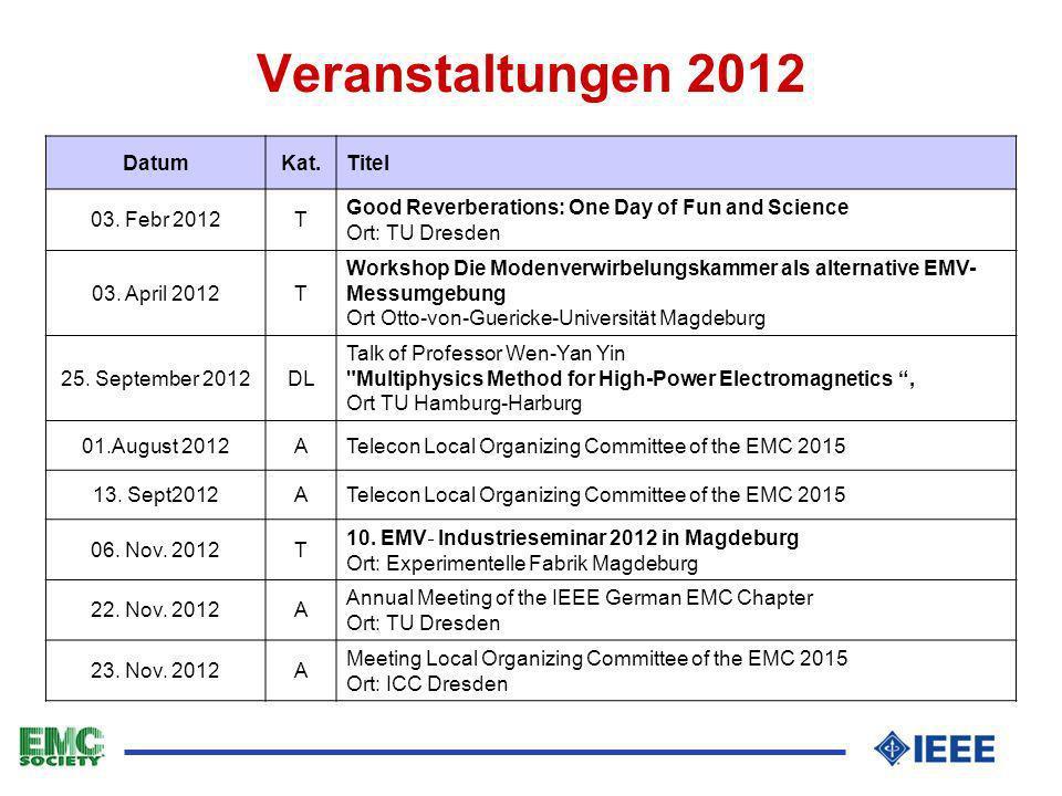 Veranstaltungen 2012 Datum Kat. Titel 03. Febr 2012 T