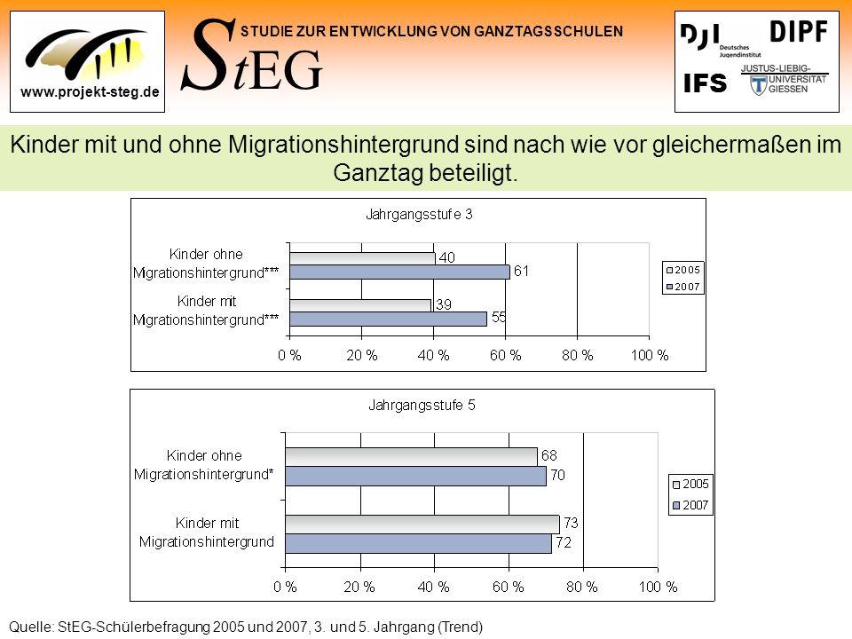 Kinder mit und ohne Migrationshintergrund sind nach wie vor gleichermaßen im Ganztag beteiligt.