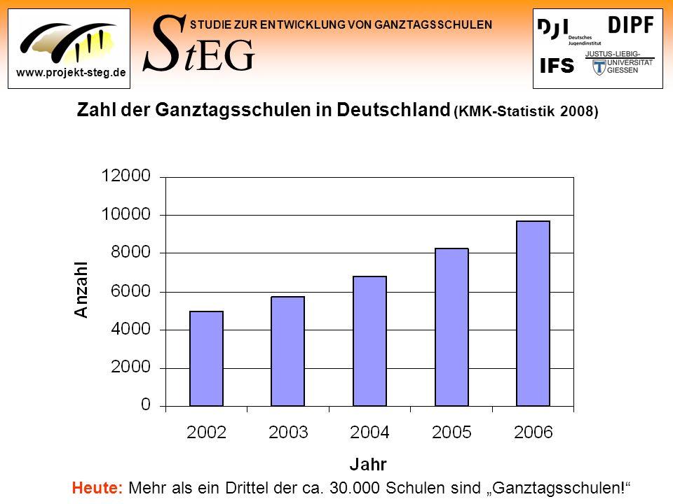 Zahl der Ganztagsschulen in Deutschland (KMK-Statistik 2008)
