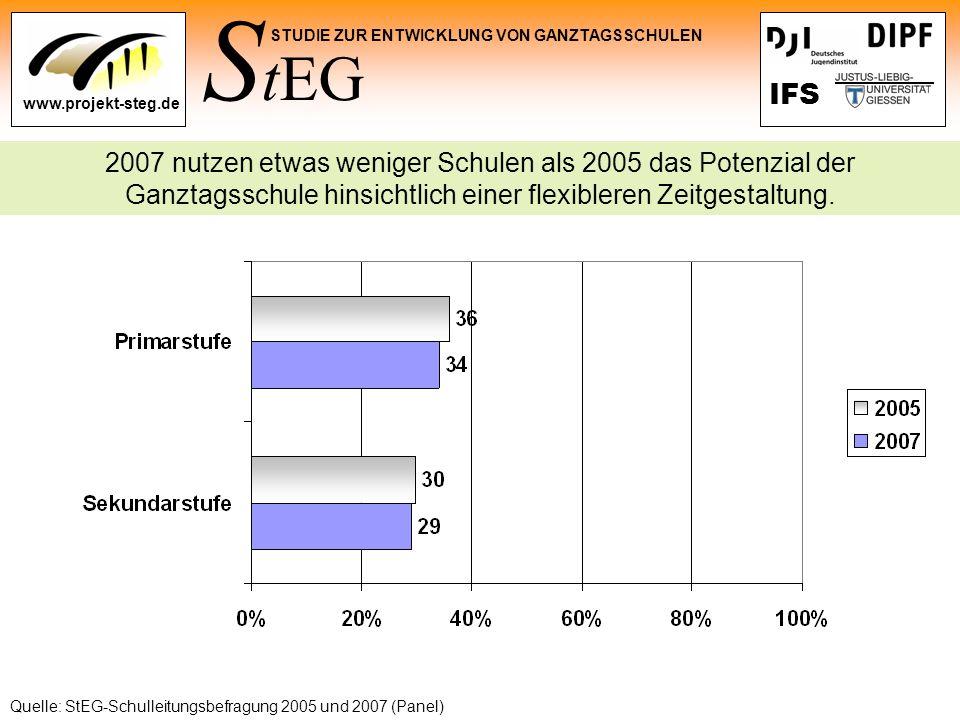 2007 nutzen etwas weniger Schulen als 2005 das Potenzial der Ganztagsschule hinsichtlich einer flexibleren Zeitgestaltung.