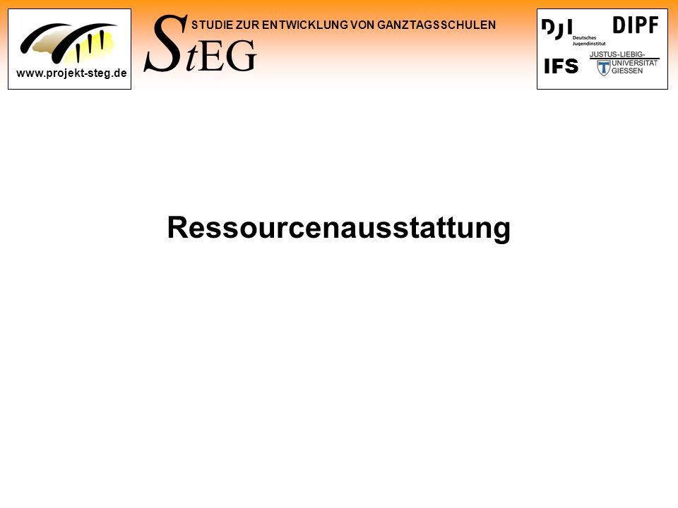 Ressourcenausstattung