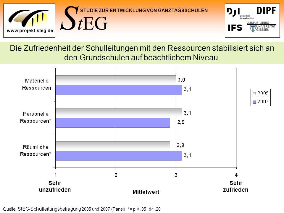 Die Zufriedenheit der Schulleitungen mit den Ressourcen stabilisiert sich an den Grundschulen auf beachtlichem Niveau.