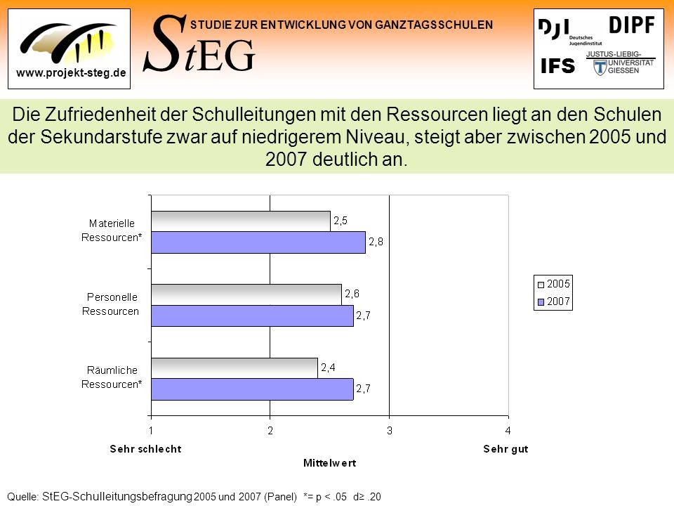 Die Zufriedenheit der Schulleitungen mit den Ressourcen liegt an den Schulen der Sekundarstufe zwar auf niedrigerem Niveau, steigt aber zwischen 2005 und 2007 deutlich an.
