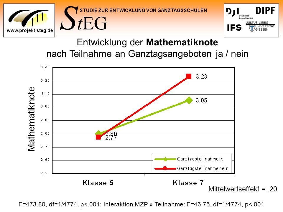 Entwicklung der Mathematiknote