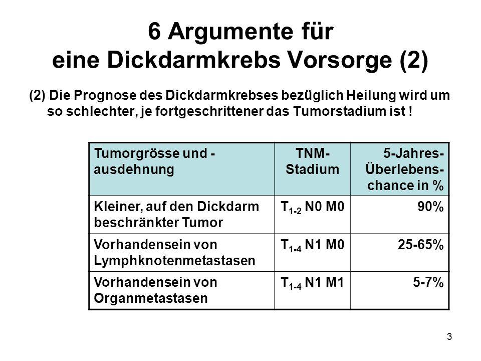 6 Argumente für eine Dickdarmkrebs Vorsorge (2)