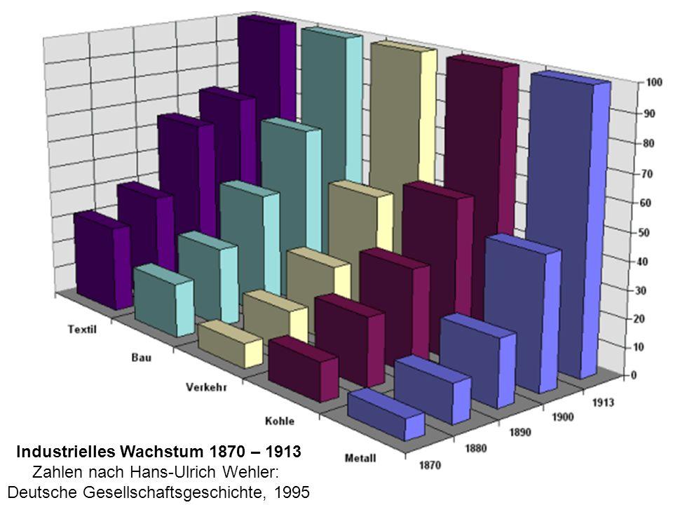 Industrielles Wachstum 1870 – 1913 Zahlen nach Hans-Ulrich Wehler: