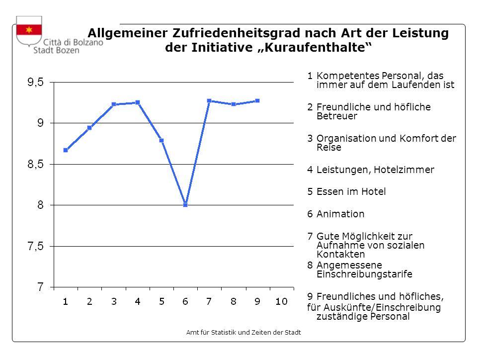 """Allgemeiner Zufriedenheitsgrad nach Art der Leistung der Initiative """"Kuraufenthalte"""