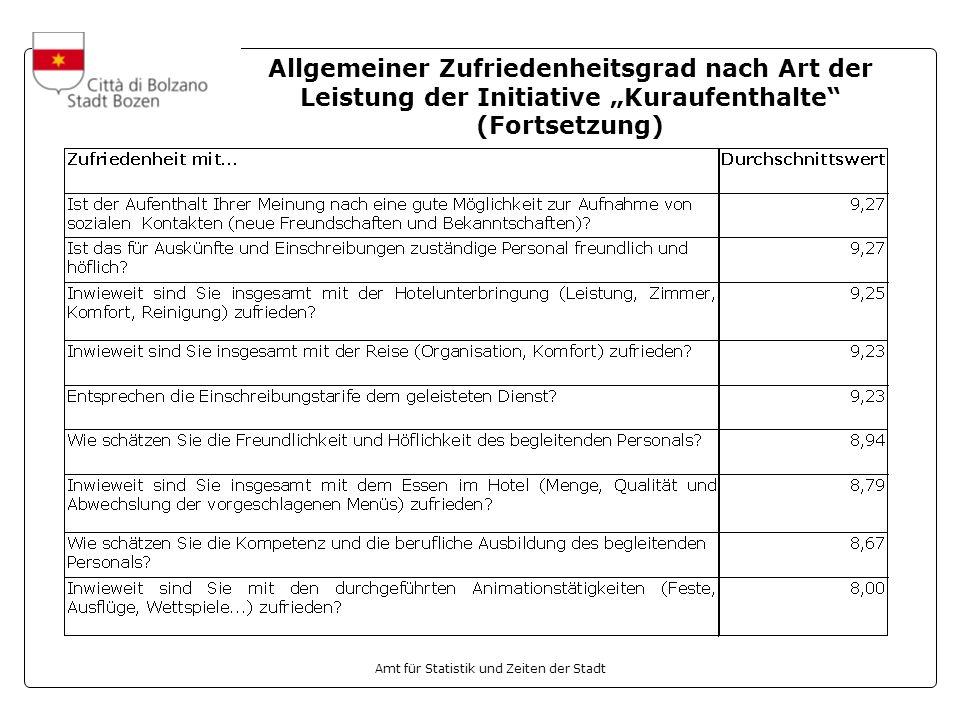 """Allgemeiner Zufriedenheitsgrad nach Art der Leistung der Initiative """"Kuraufenthalte (Fortsetzung)"""
