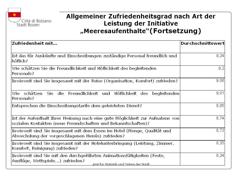 """Allgemeiner Zufriedenheitsgrad nach Art der Leistung der Initiative """"Meeresaufenthalte (Fortsetzung)"""
